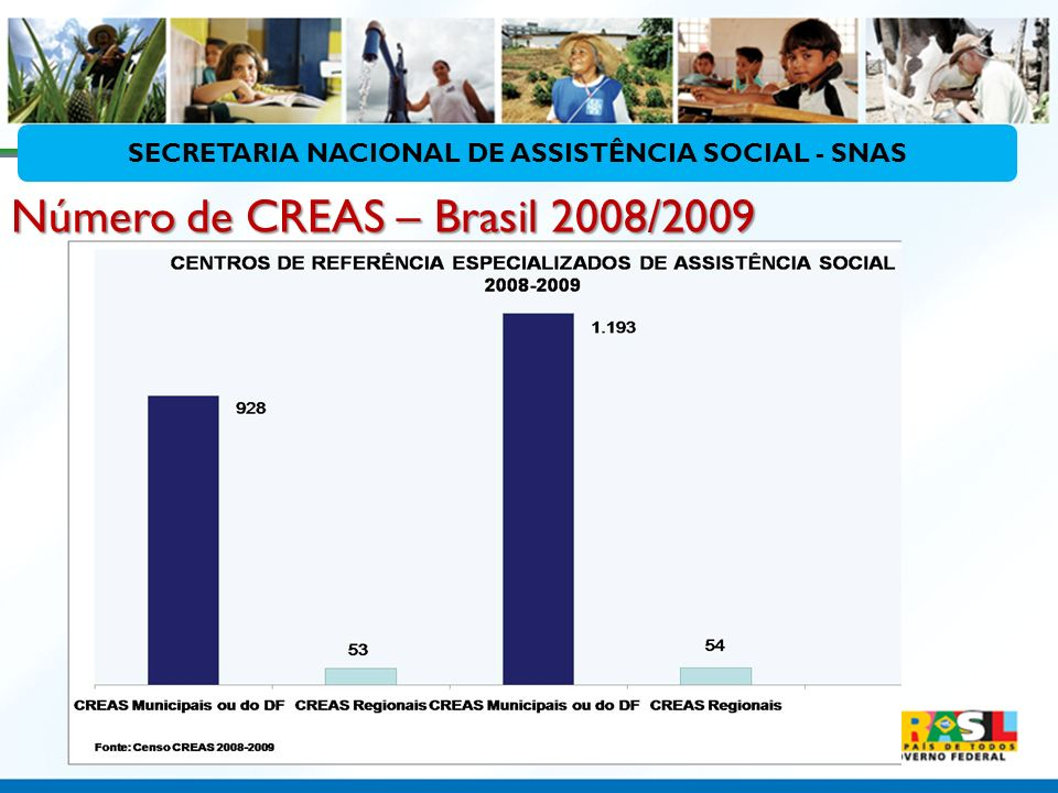 Número de CREAS – Brasil 2008/2009