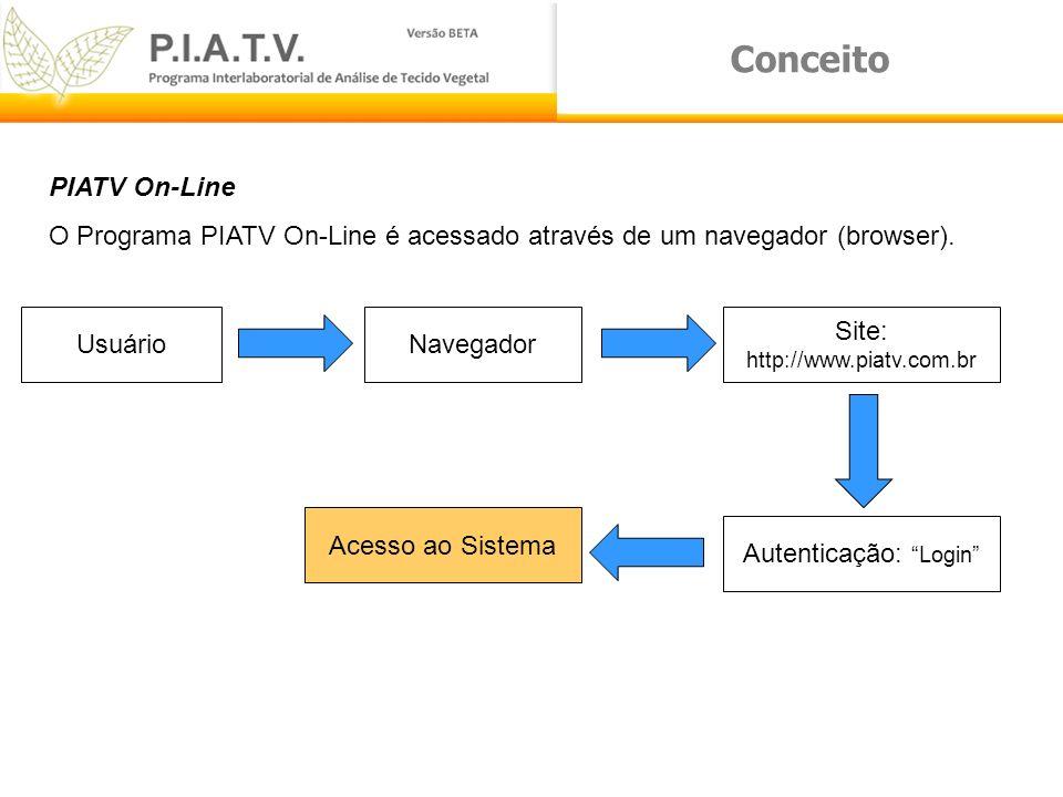 Conceito PIATV On-Line