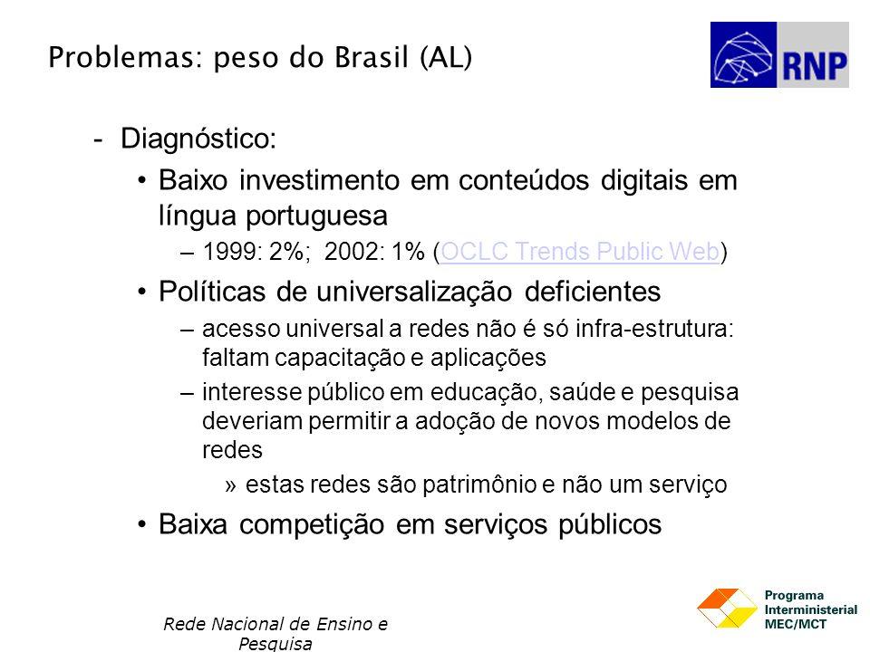 Problemas: peso do Brasil (AL)