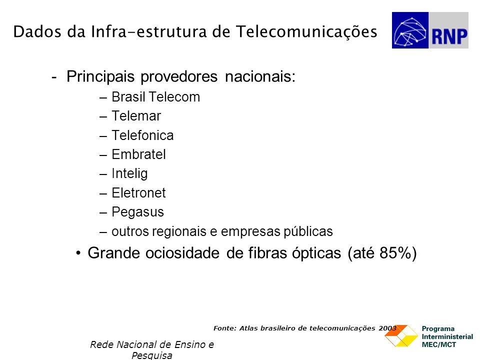 Dados da Infra-estrutura de Telecomunicações