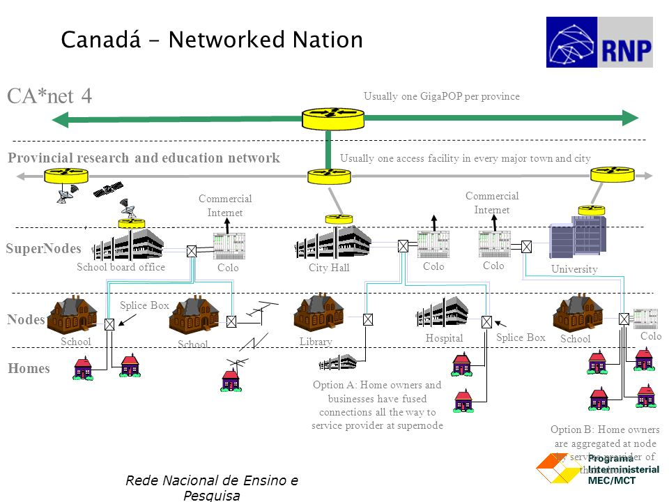 Canadá - Networked Nation