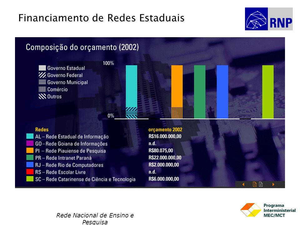 Financiamento de Redes Estaduais