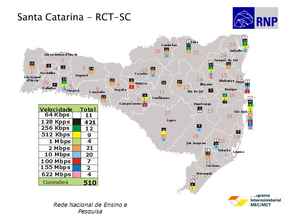 Santa Catarina - RCT-SC