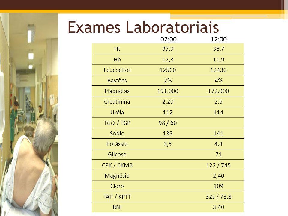 Exames Laboratoriais 02:00 12:00 Ht 37,9 38,7 Hb 12,3 11,9 Leucocitos
