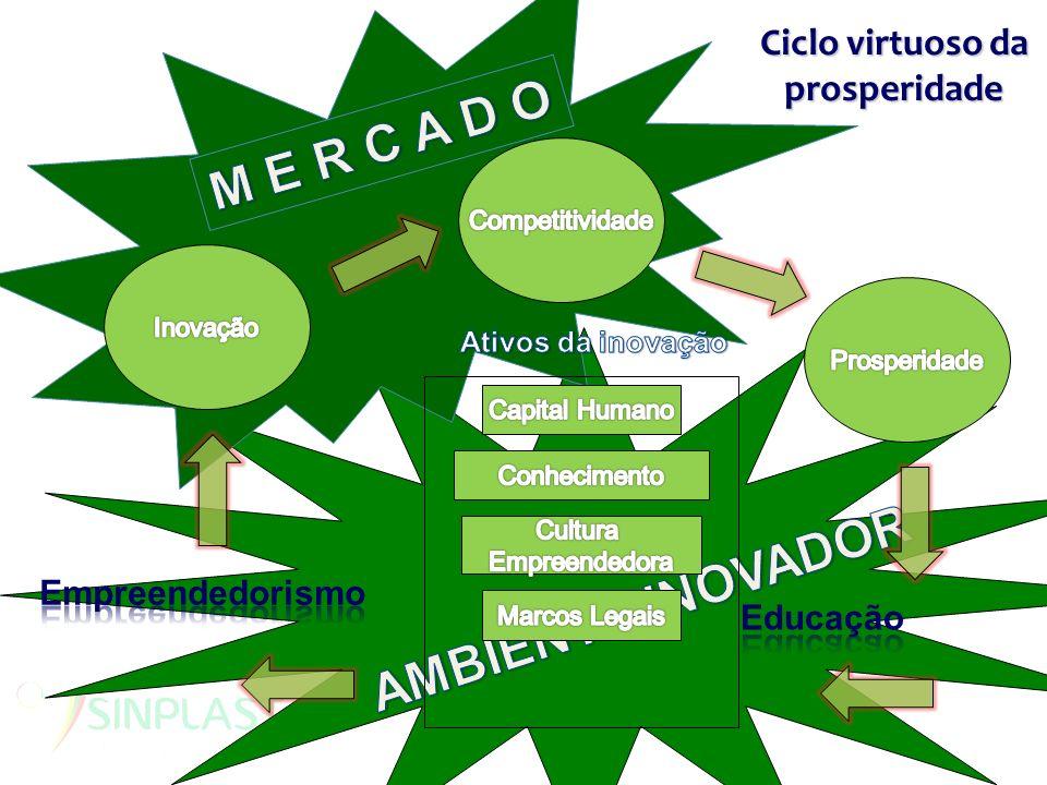 Ciclo virtuoso da prosperidade