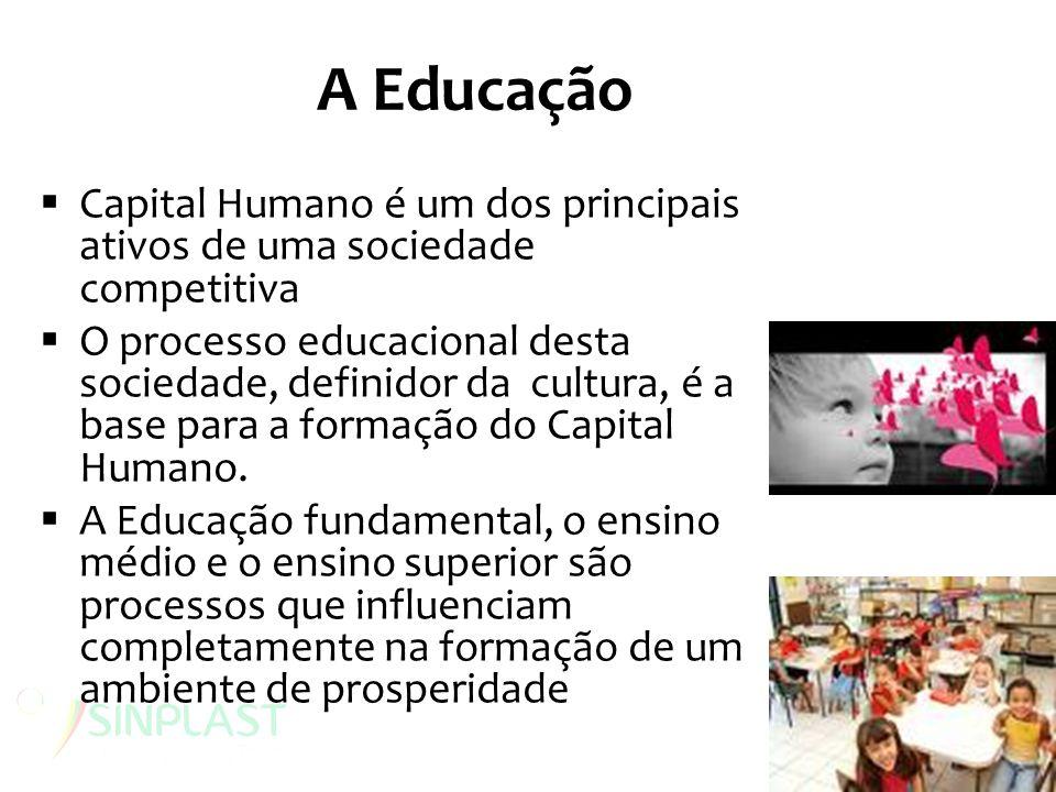 A Educação Capital Humano é um dos principais ativos de uma sociedade competitiva.
