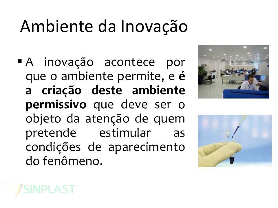 Ambiente da Inovação