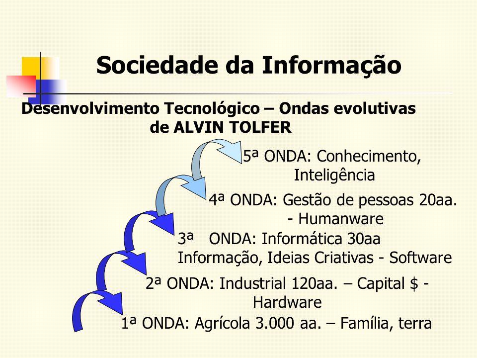 Desenvolvimento Tecnológico – Ondas evolutivas