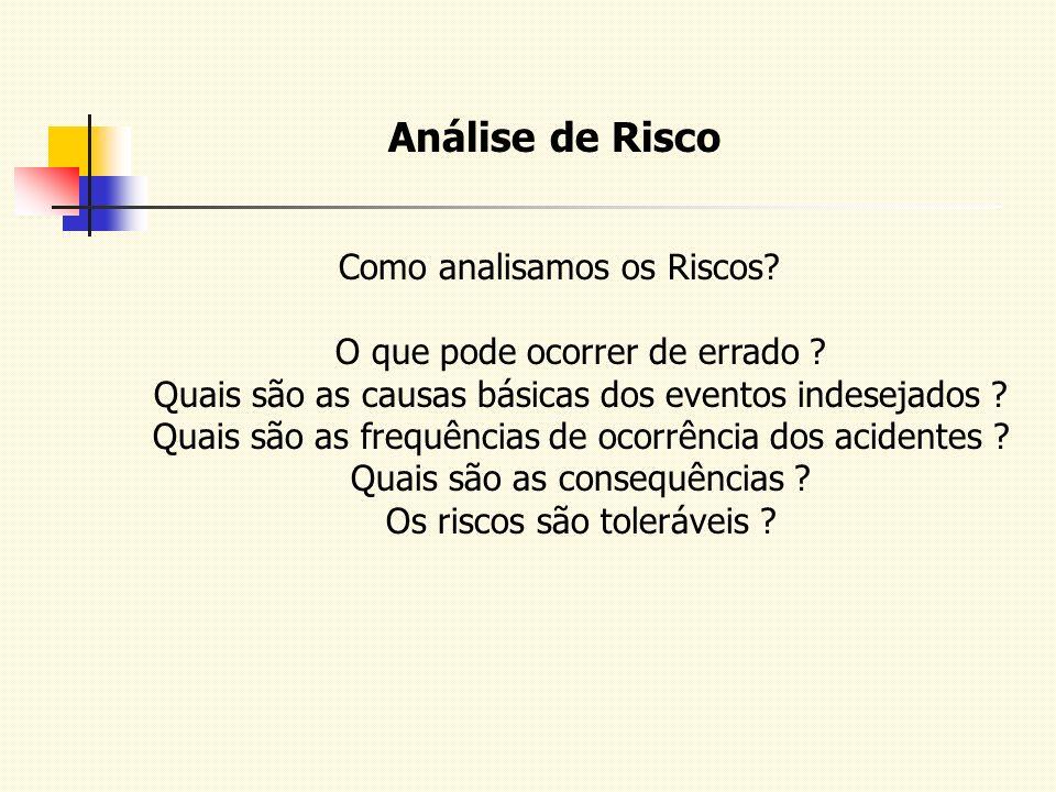 Análise de Risco Como analisamos os Riscos