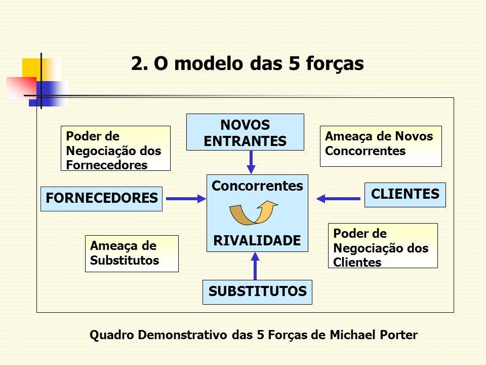 Quadro Demonstrativo das 5 Forças de Michael Porter