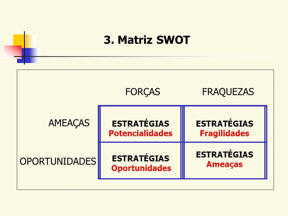 3. Matriz SWOT FORÇAS FRAQUEZAS AMEAÇAS OPORTUNIDADES ESTRATÉGIAS