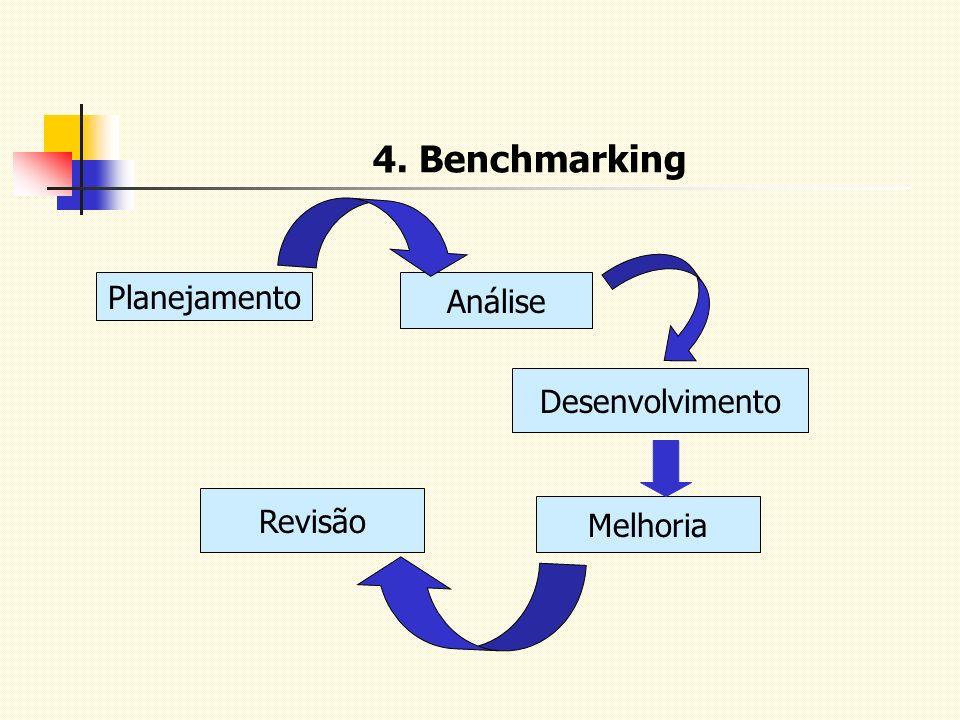4. Benchmarking Planejamento Análise Desenvolvimento Revisão Melhoria