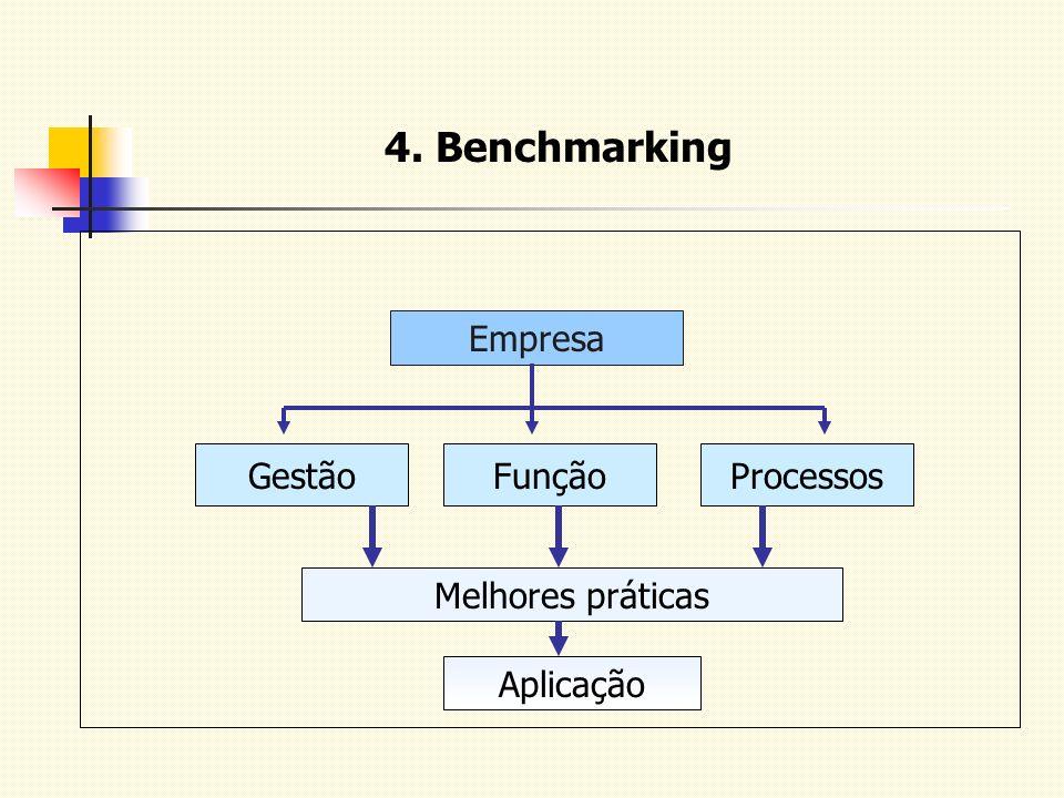 4. Benchmarking Empresa Gestão Função Processos Melhores práticas