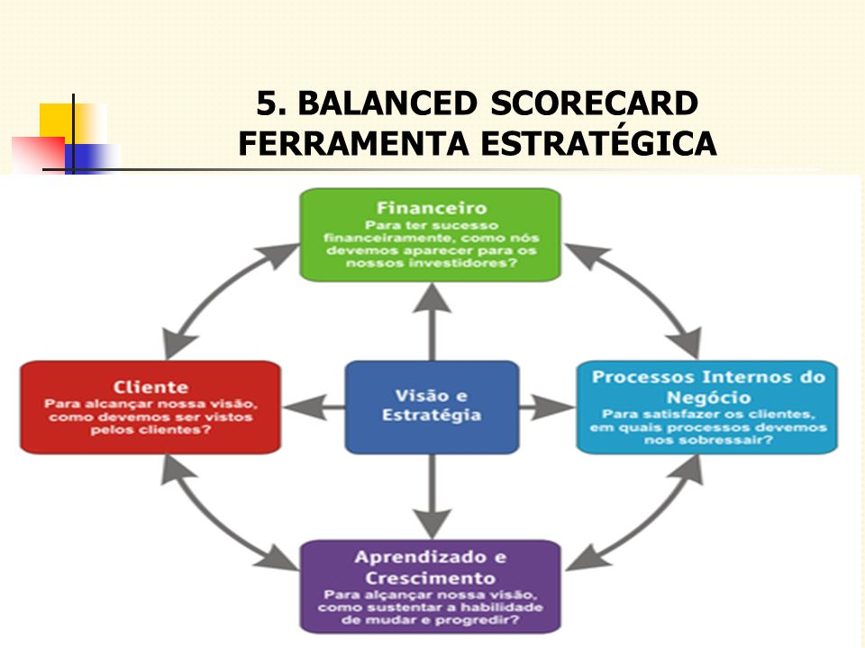 5. BALANCED SCORECARD FERRAMENTA ESTRATÉGICA