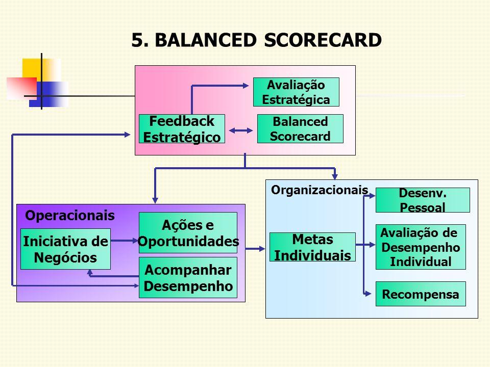 5. BALANCED SCORECARD Feedback Estratégico Operacionais Ações e