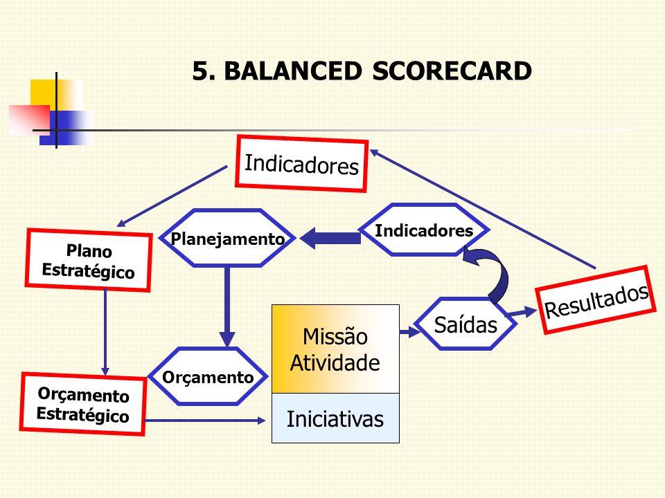 5. BALANCED SCORECARD Indicadores Resultados Saídas Missão Atividade