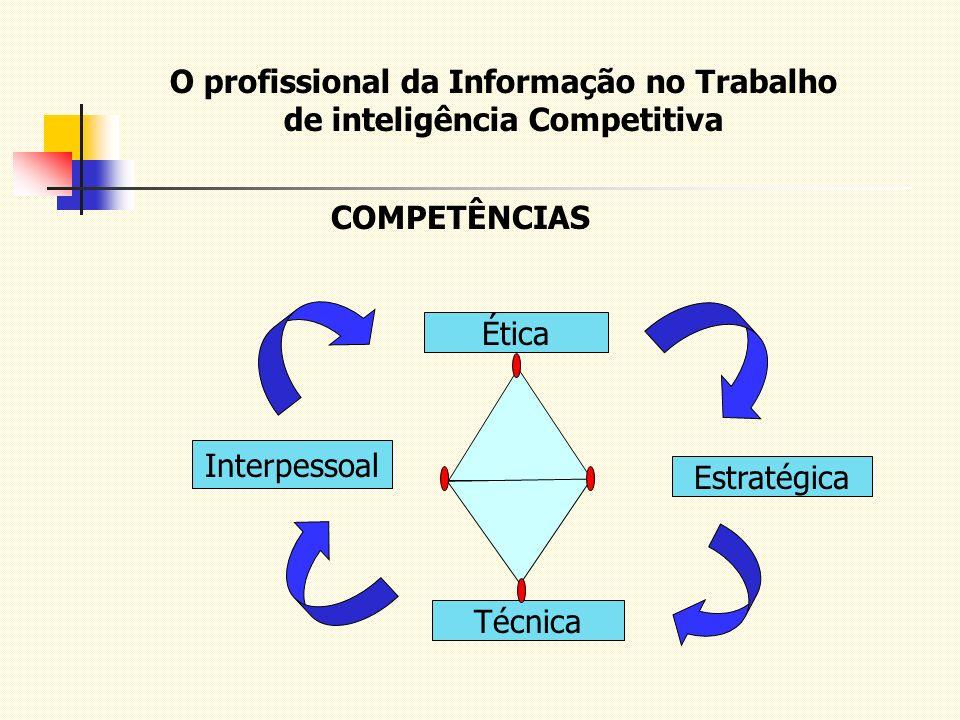 O profissional da Informação no Trabalho de inteligência Competitiva