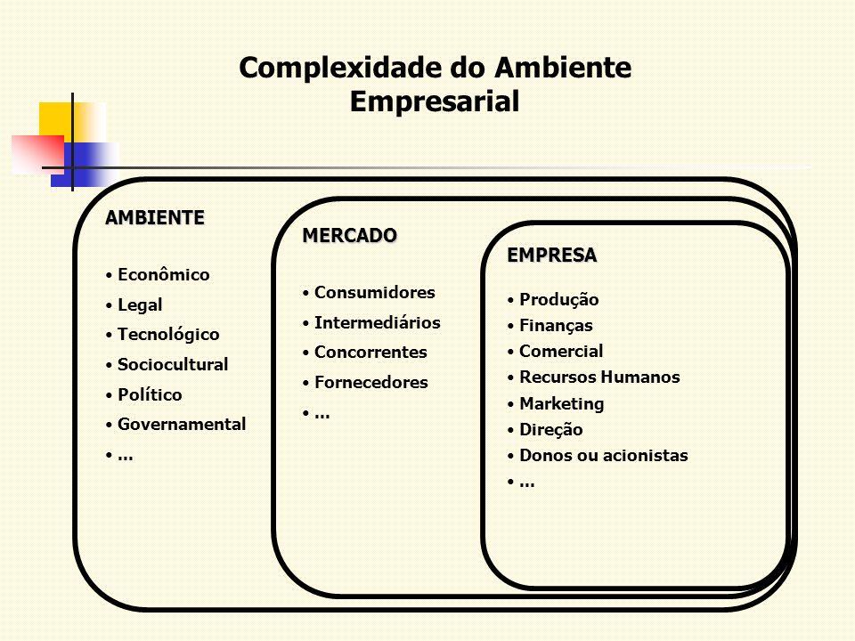 Complexidade do Ambiente Empresarial