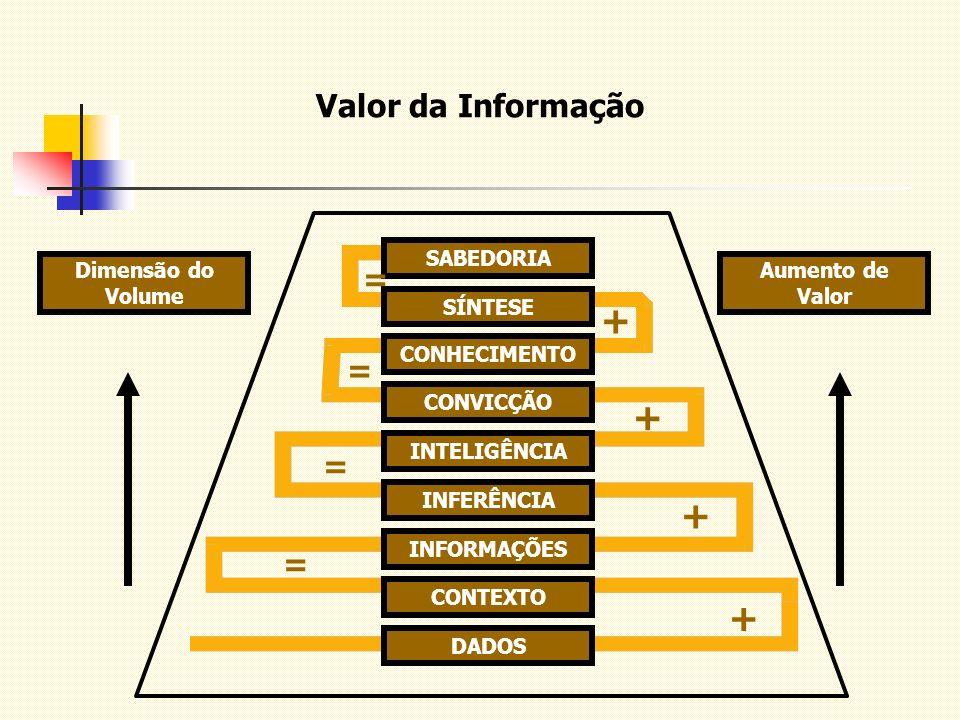 + Valor da Informação = SABEDORIA SÍNTESE CONHECIMENTO CONVICÇÃO
