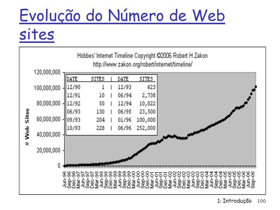 Evolução do Número de Web sites