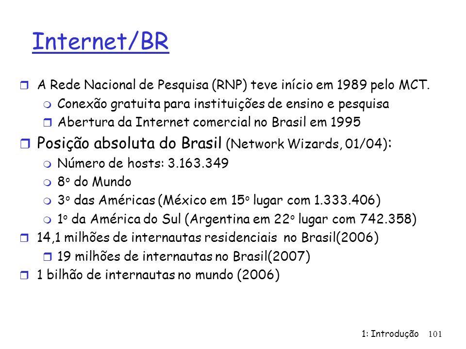 Internet/BR Posição absoluta do Brasil (Network Wizards, 01/04):