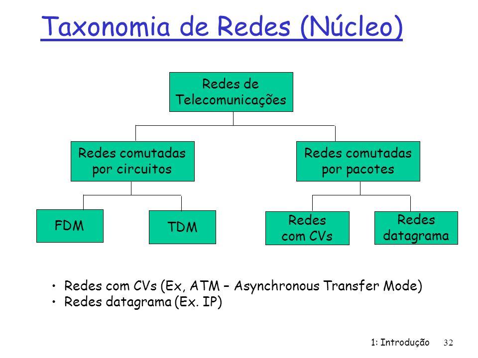 Taxonomia de Redes (Núcleo)