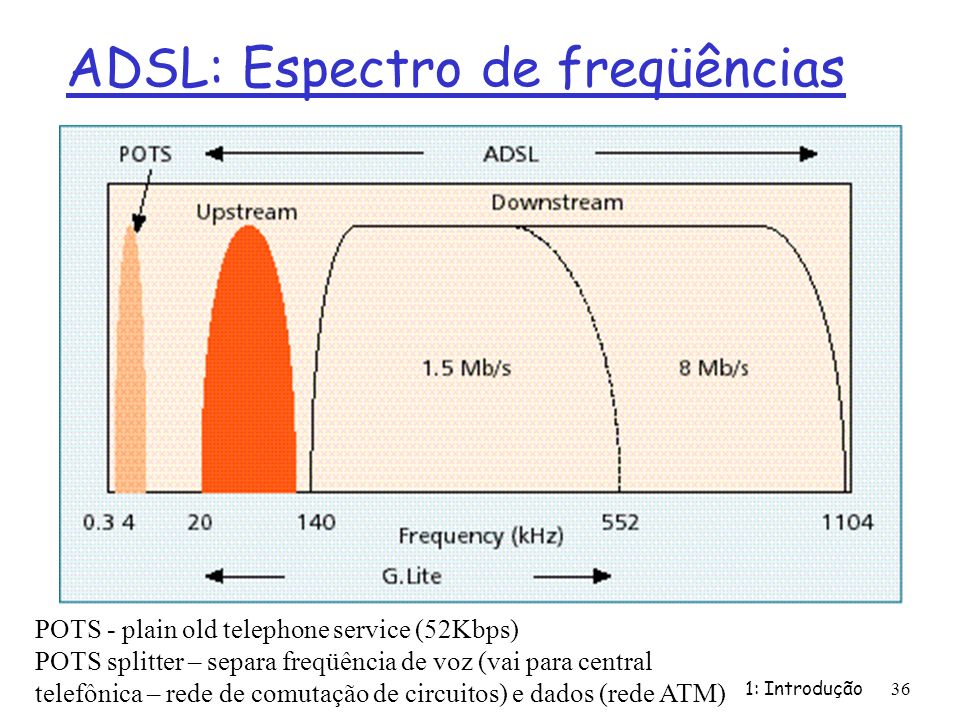 ADSL: Espectro de freqüências