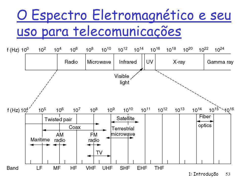 O Espectro Eletromagnético e seu uso para telecomunicações