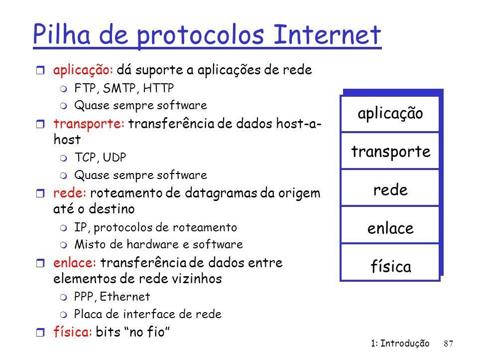 Pilha de protocolos Internet