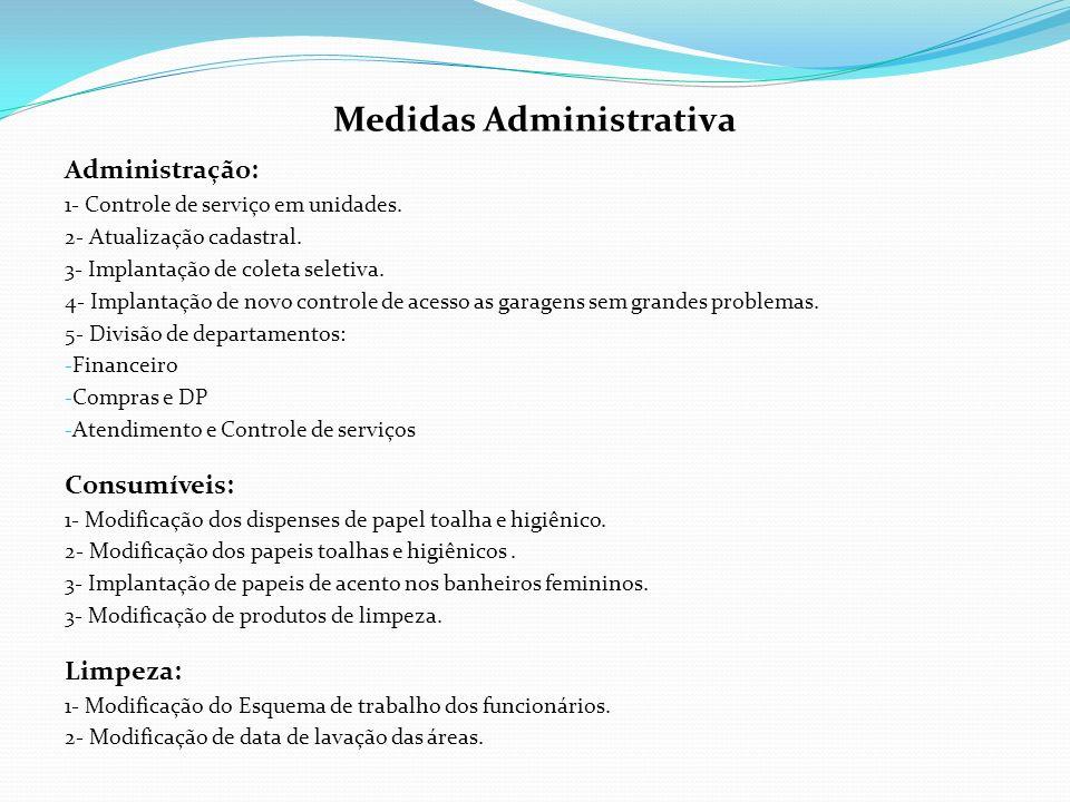 Medidas Administrativa