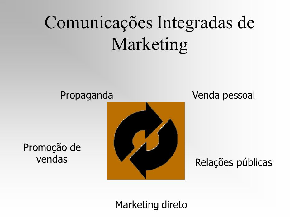 Comunicações Integradas de Marketing