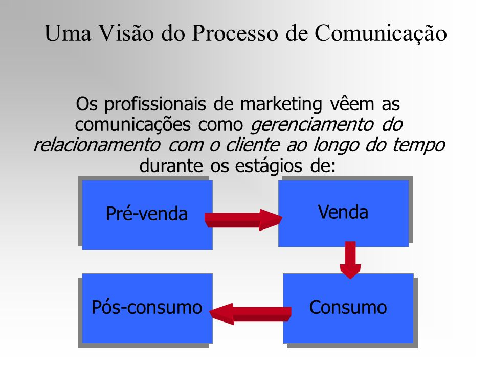 Uma Visão do Processo de Comunicação