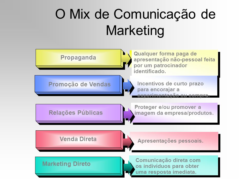 O Mix de Comunicação de Marketing
