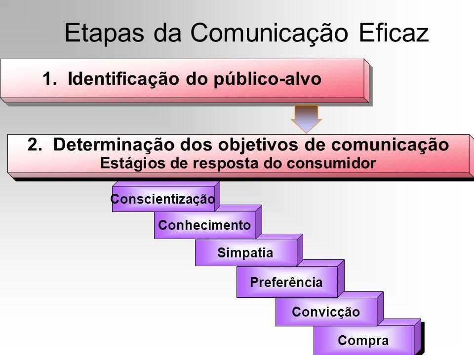 Etapas da Comunicação Eficaz