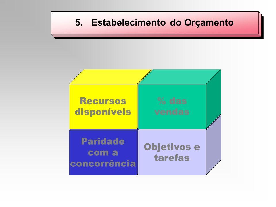 5. Estabelecimento do Orçamento