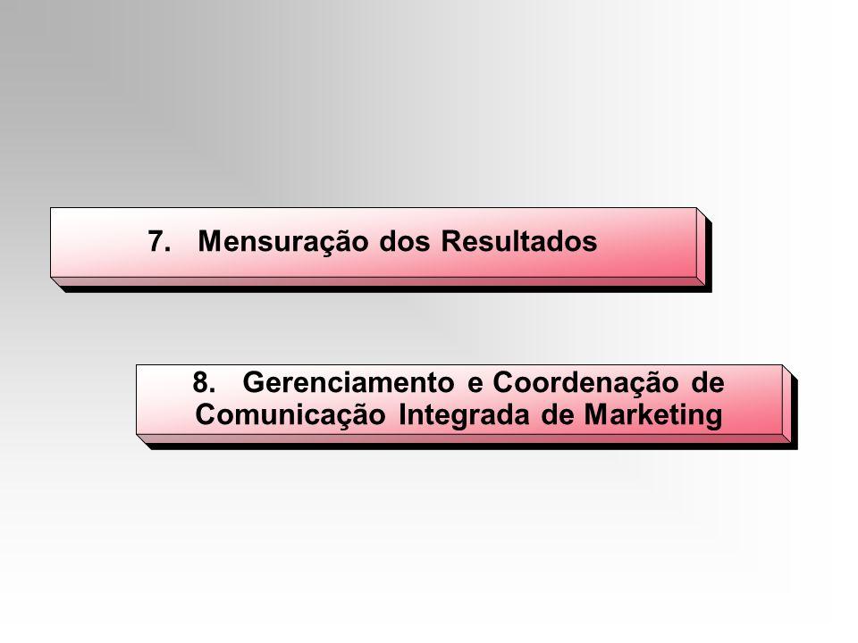 7. Mensuração dos Resultados