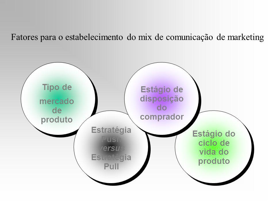 Fatores para o estabelecimento do mix de comunicação de marketing