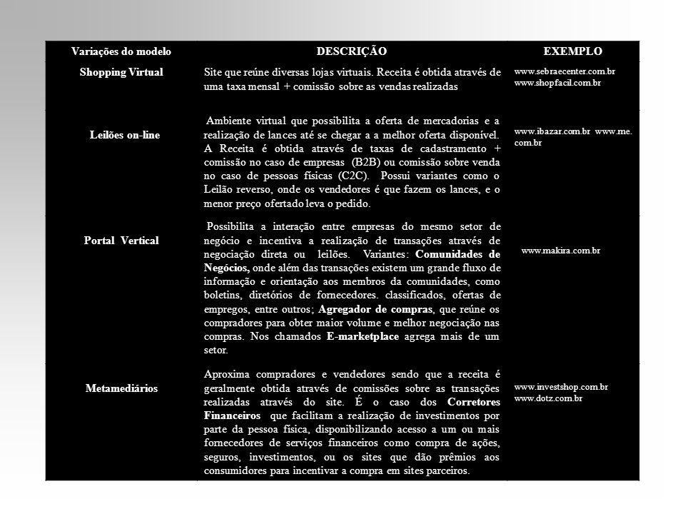 Variações do modelo DESCRIÇÃO EXEMPLO Shopping Virtual Portal Vertical