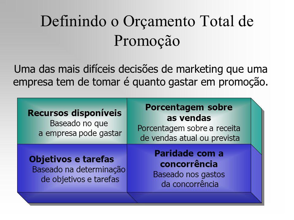 Definindo o Orçamento Total de Promoção
