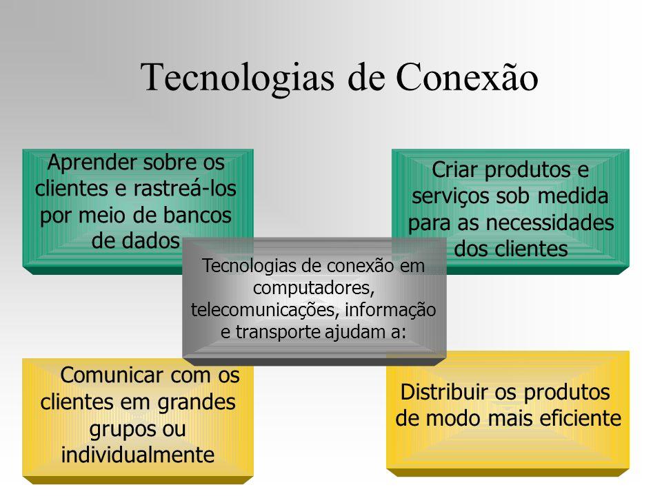 Tecnologias de Conexão