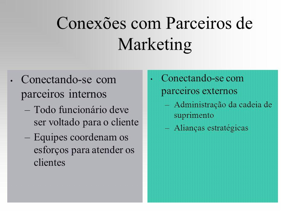 Conexões com Parceiros de Marketing