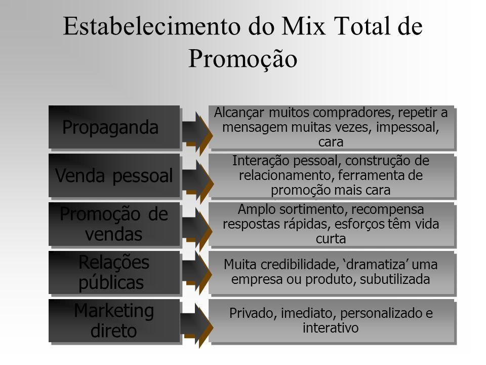 Estabelecimento do Mix Total de Promoção