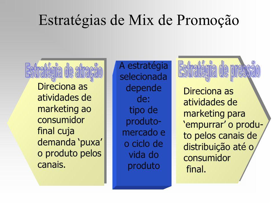 Estratégias de Mix de Promoção