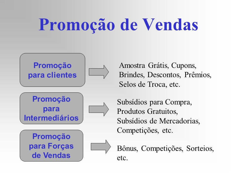 Promoção de Vendas Promoção
