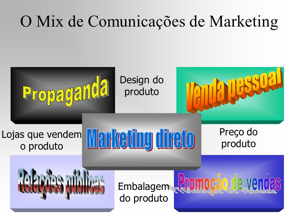 O Mix de Comunicações de Marketing