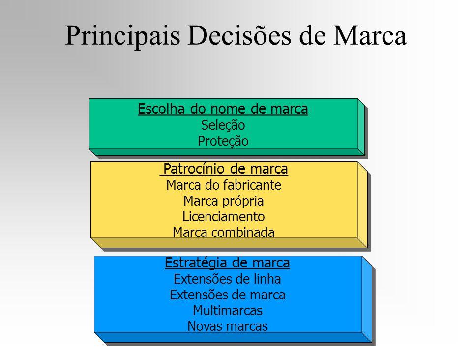 Principais Decisões de Marca