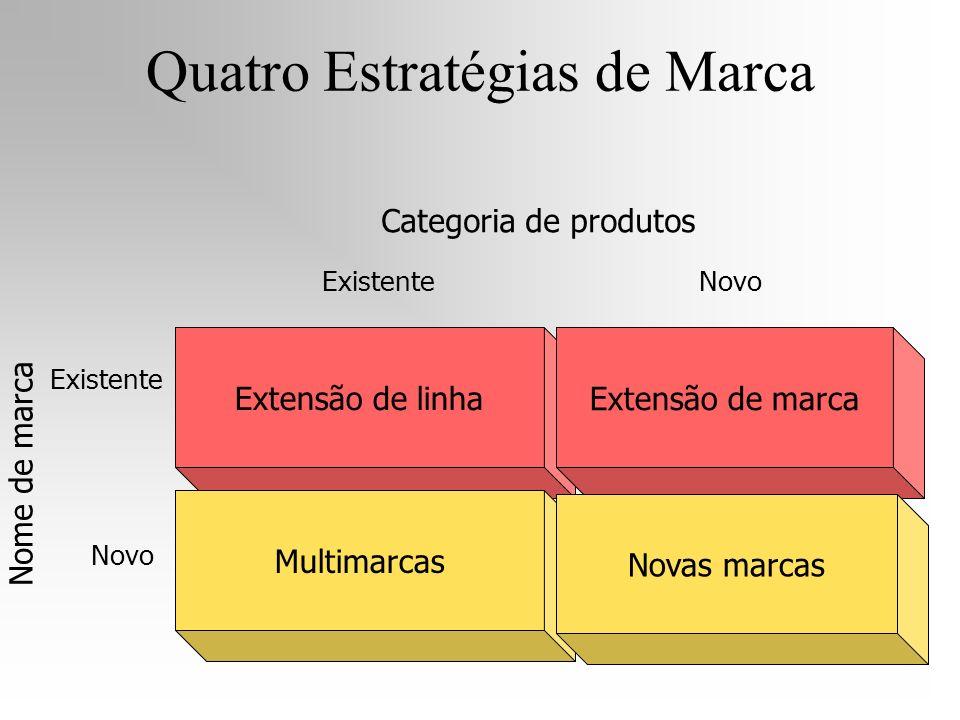 Quatro Estratégias de Marca