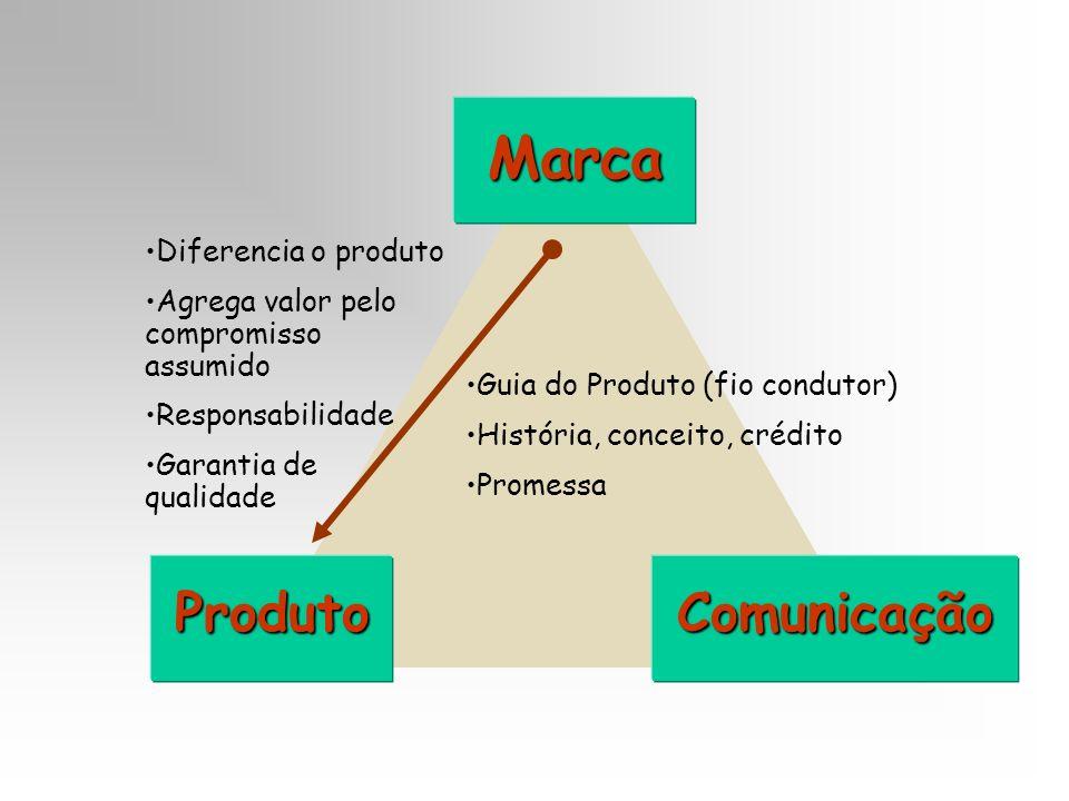 Marca Produto Comunicação Diferencia o produto