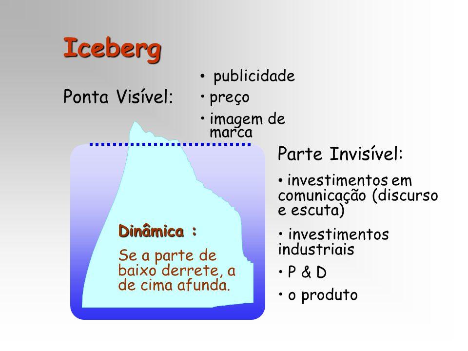 Iceberg Ponta Visível: Parte Invisível: publicidade preço