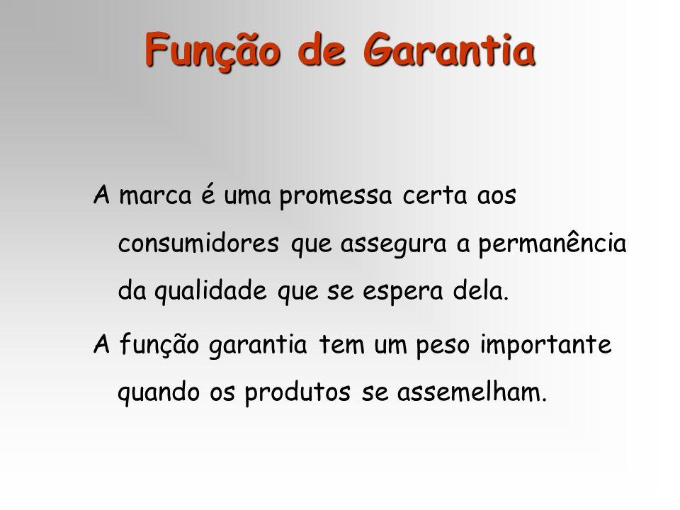 Função de Garantia A marca é uma promessa certa aos consumidores que assegura a permanência da qualidade que se espera dela.
